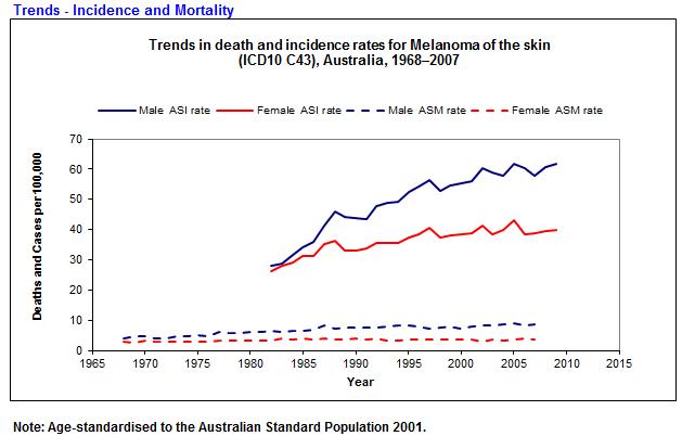 Trends-Melanoma-Australia.png